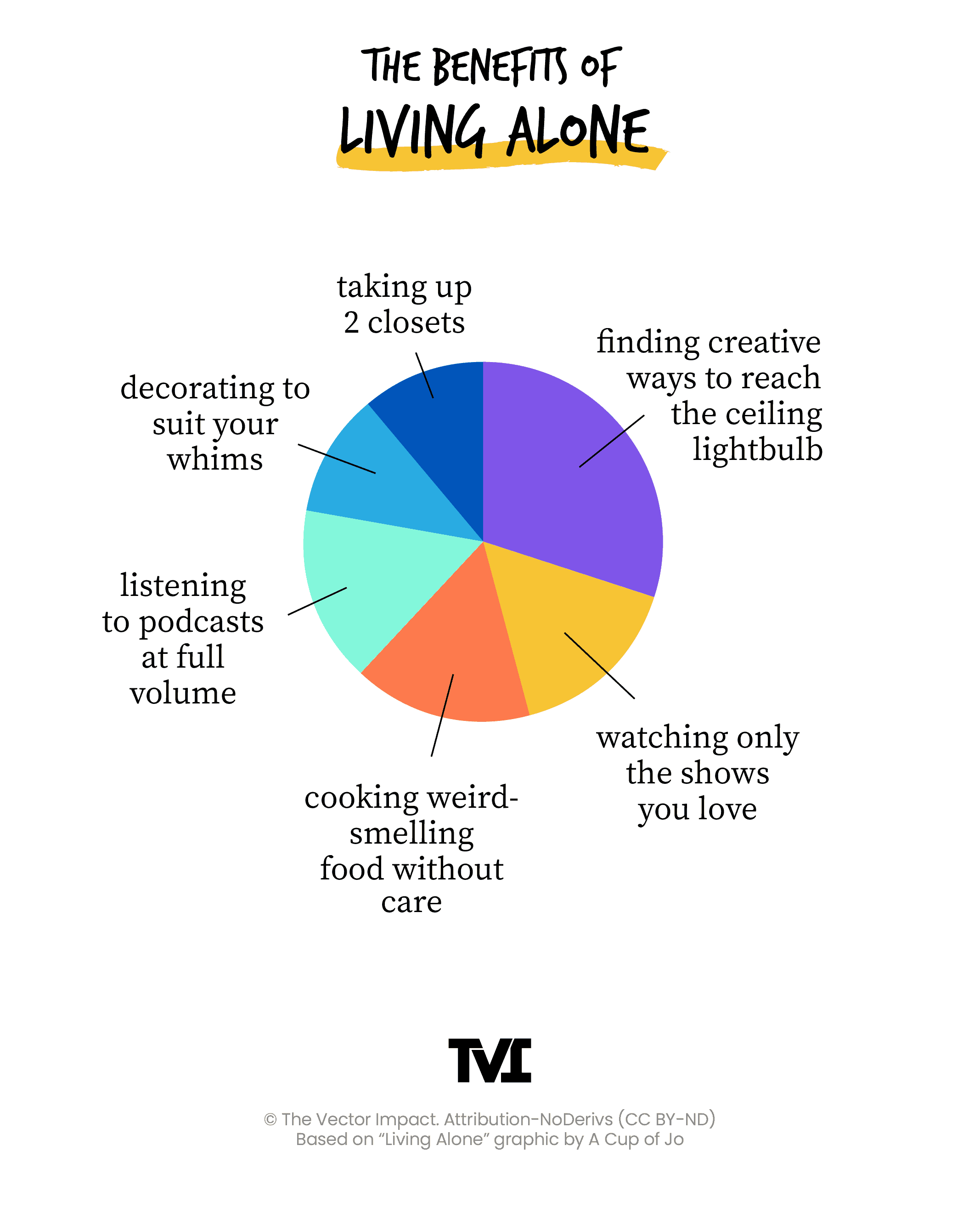 pie chart showing the benefits of living alone, such as decorating freedoms, closet space, podcasts at ful volume, cooking weird-smelling food, tv control, getting creative to reach ceiling lightbulb