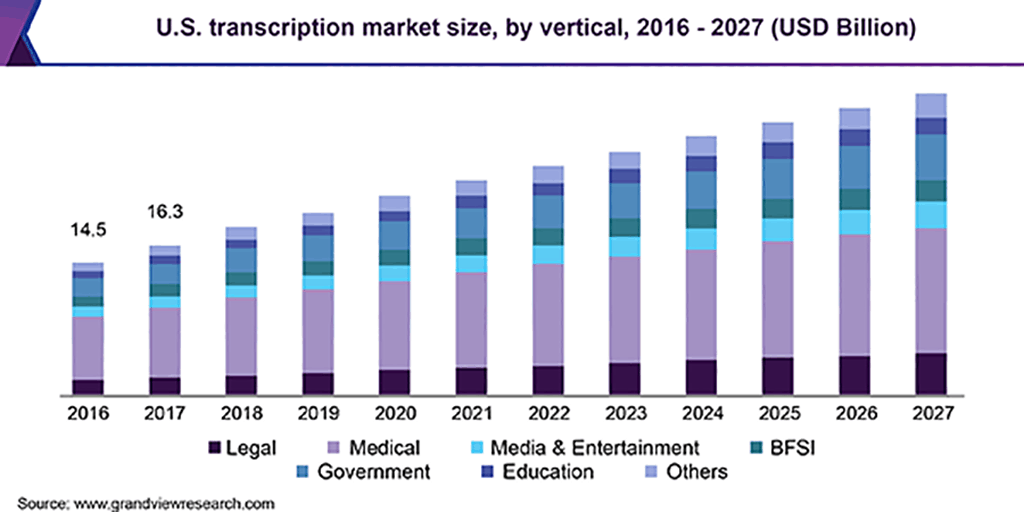 Expected market growth of transcription industry