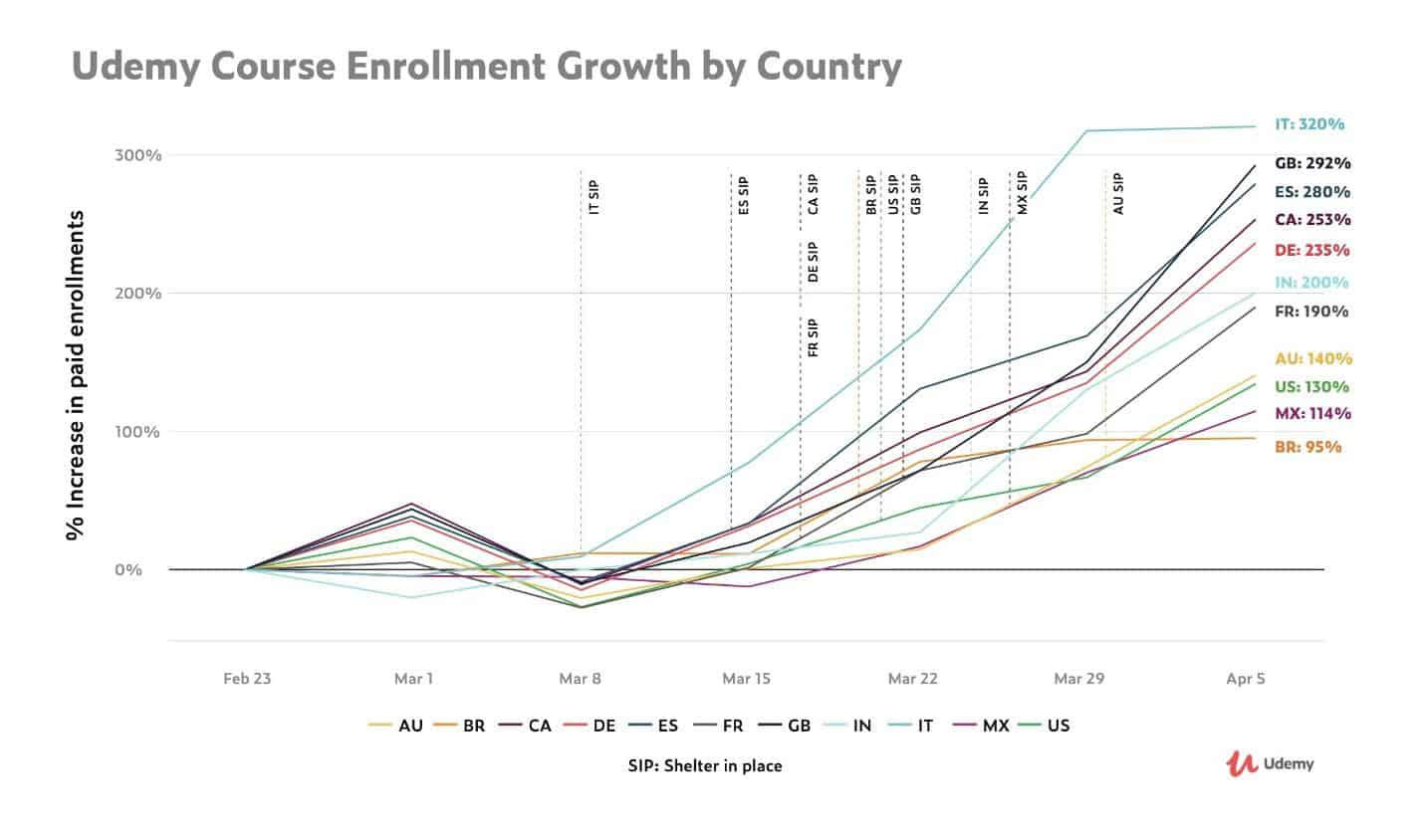 Udemy report showing increased demands for online education worldwide due to the pandemic