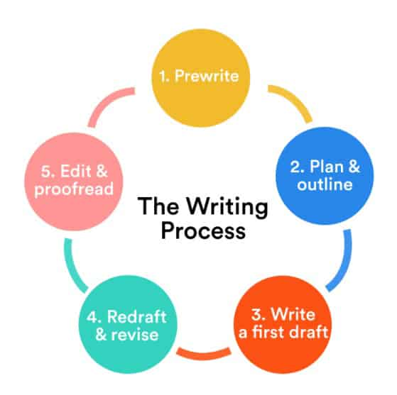 Image of the five stages of writing, all of which are important for professional writers, whether they're full-time, part-time, or side-gig writers.
