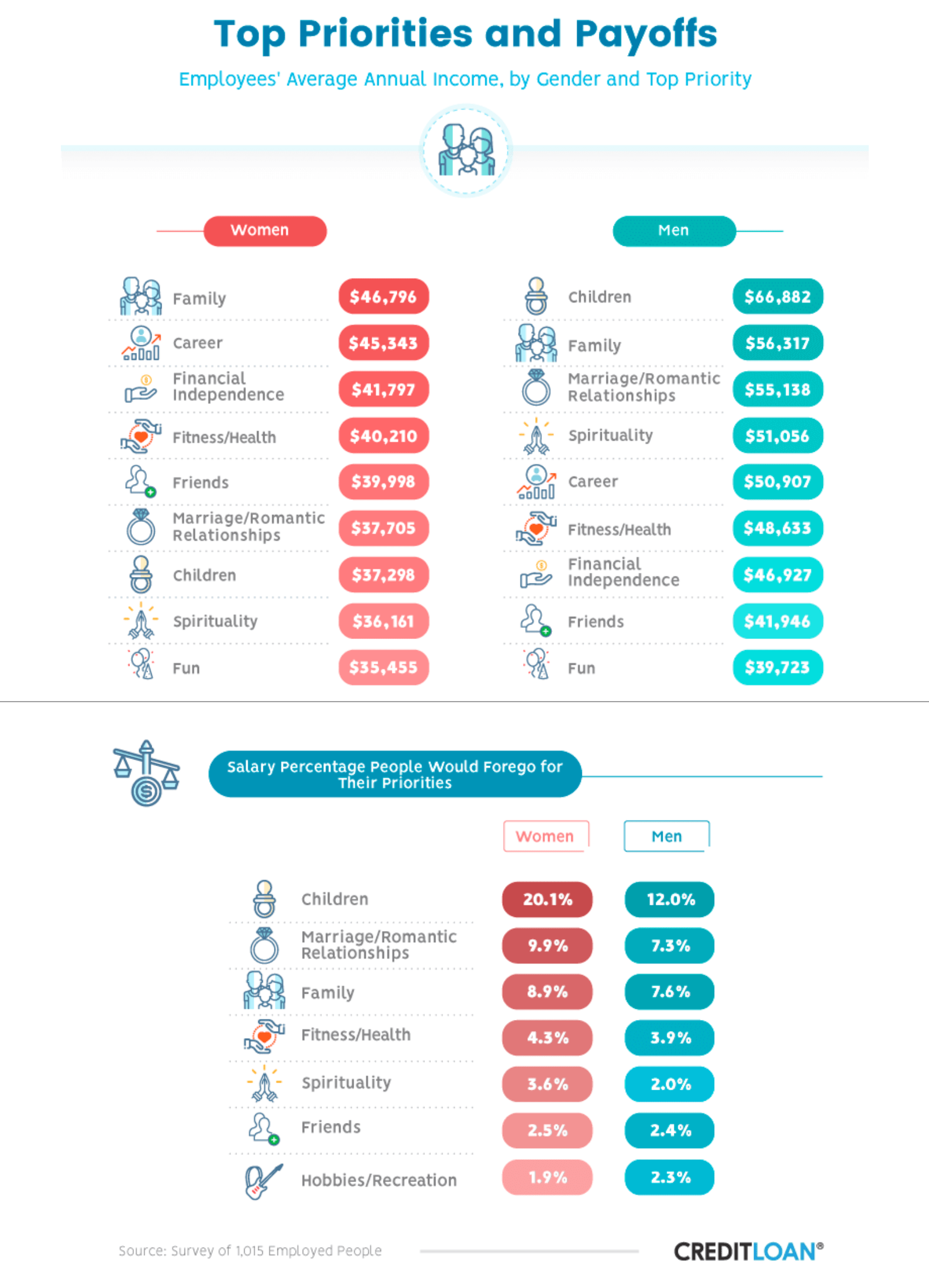 Priorities and payoffs infographic showing average annual income by gender and top priority