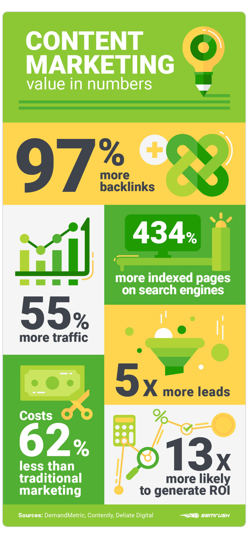 Infographic illustrating advantages of content marketing