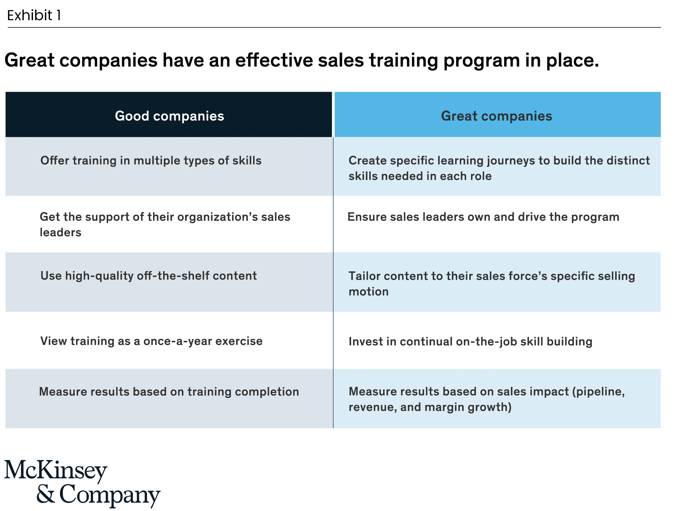 Side-by-side comparison chart showing a good company's vs a great company's sales training programs
