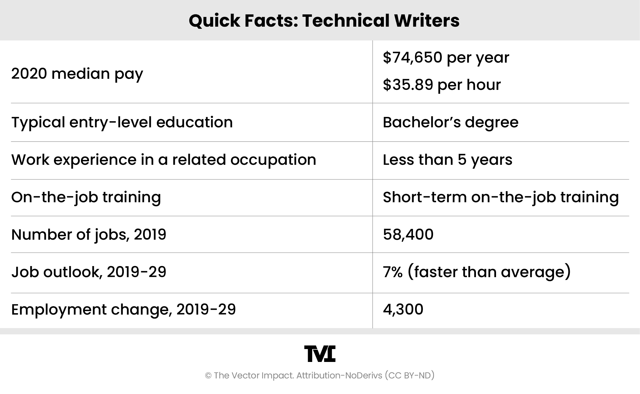 Table from the U.S. Bureau of Labor Statistics that shows the median earnings and projected growth of technical writers.