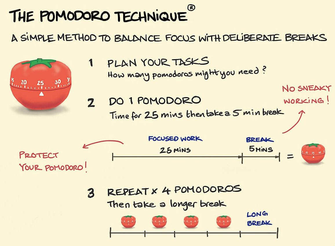 graphic explaining the pomodoro technique