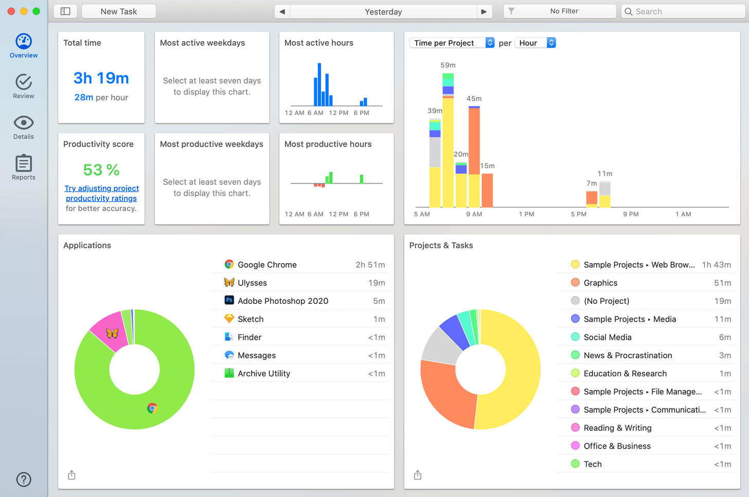 author's activity dashboard in Timing app, showing a breakdown of how she spends her time
