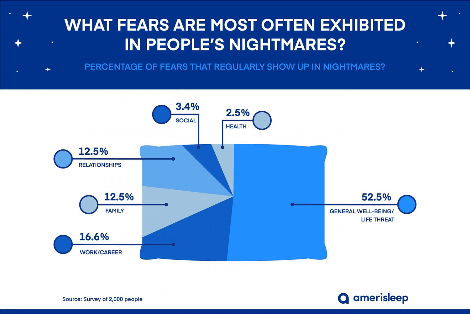 Graph of the most common anxiety-related nightmares