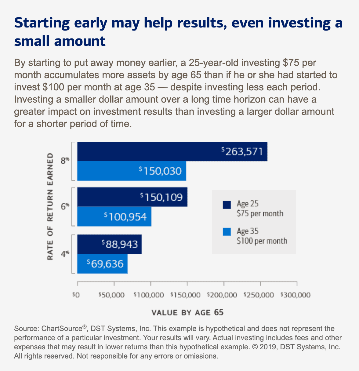 chart showing how starting earlier witGraph showing how money accumulates in a retirement fund more significantly when you start investing early.h investing will help you earn more over time