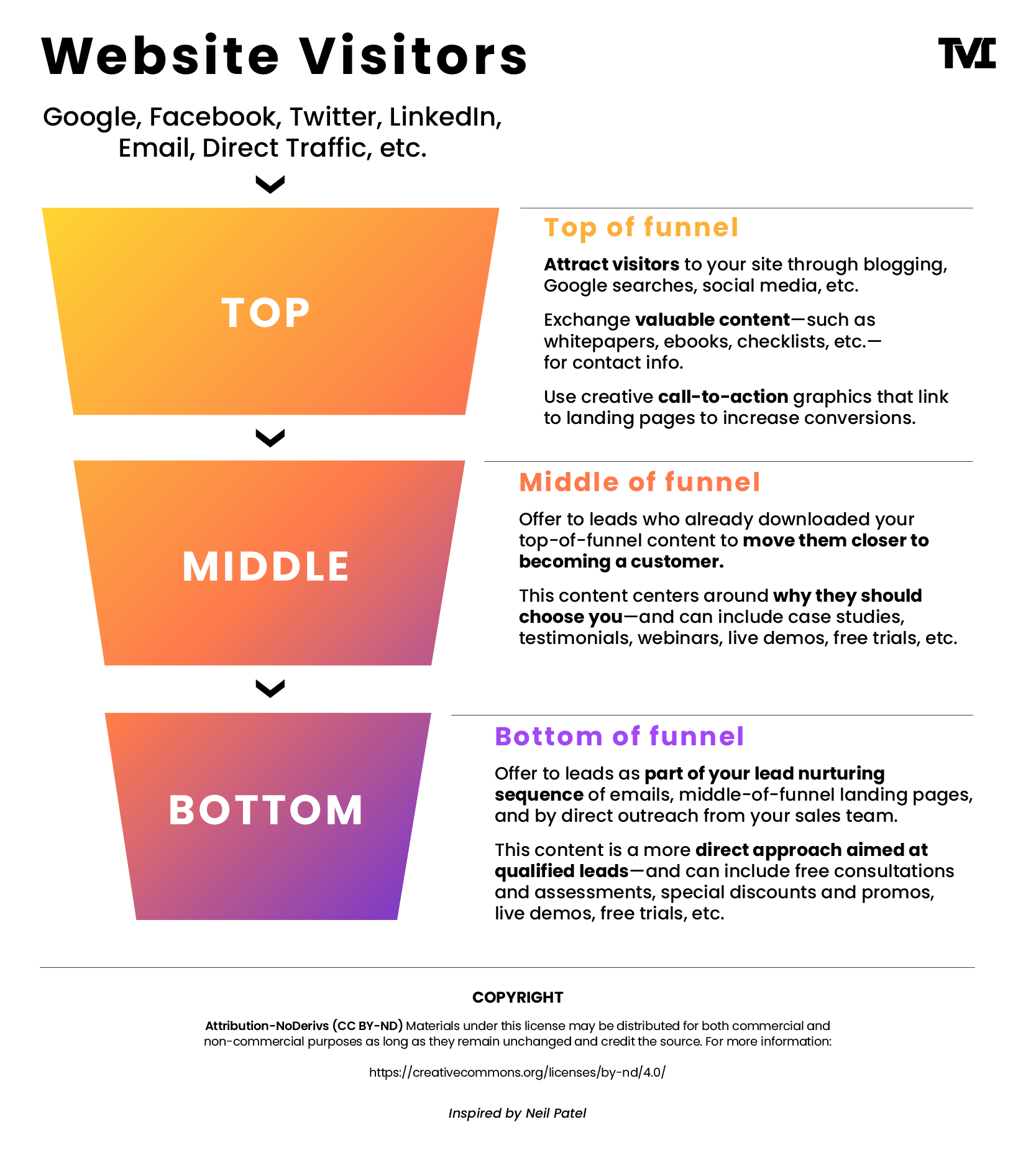 Infographic showing the sales funnel and its different customer stages.
