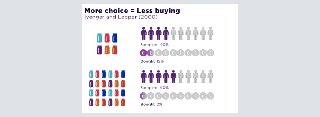 The more choices a customer has, the less likely they'll convert