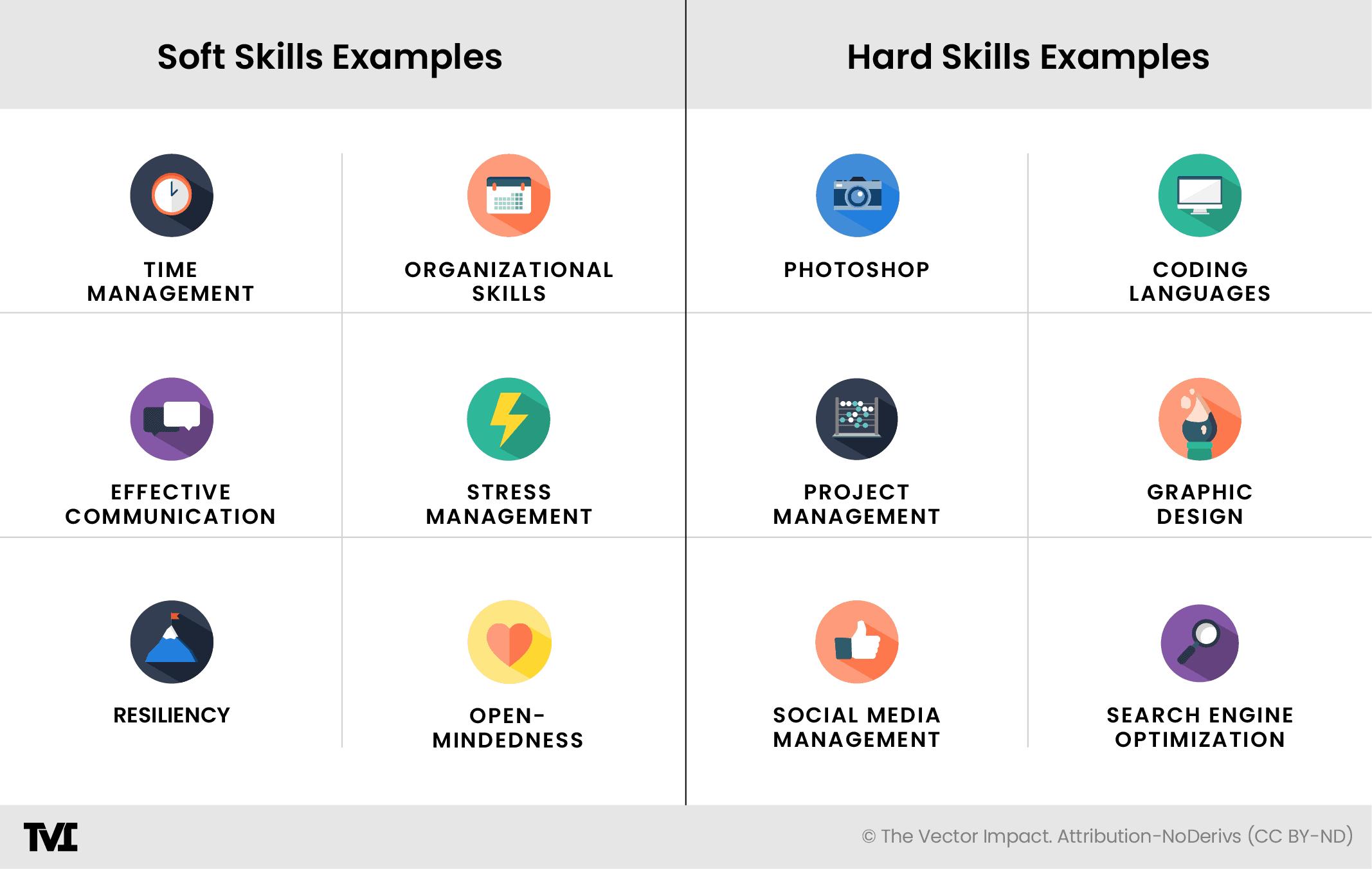 List of soft skills vs. hard skills infographic