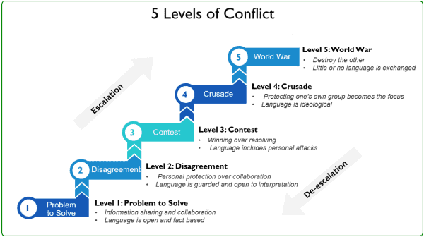5 levels of conflict