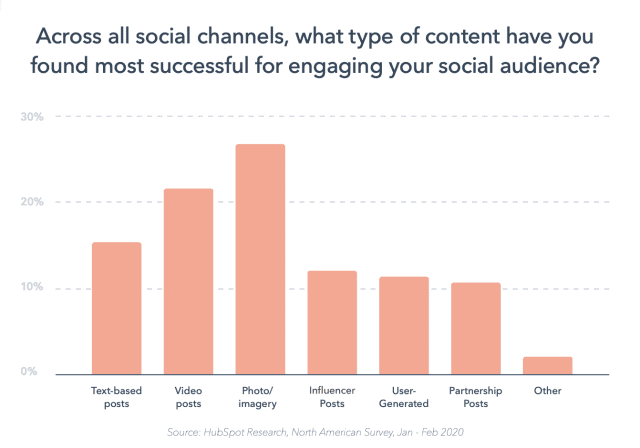 Bar graph showing that Social media posts with image or photo generate the most engagement