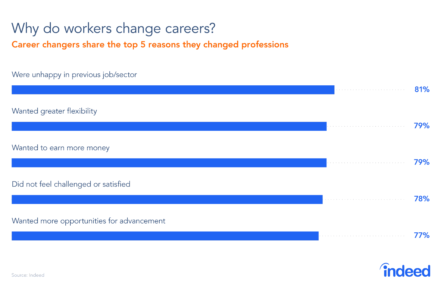 Bar graph showing why workers change careers