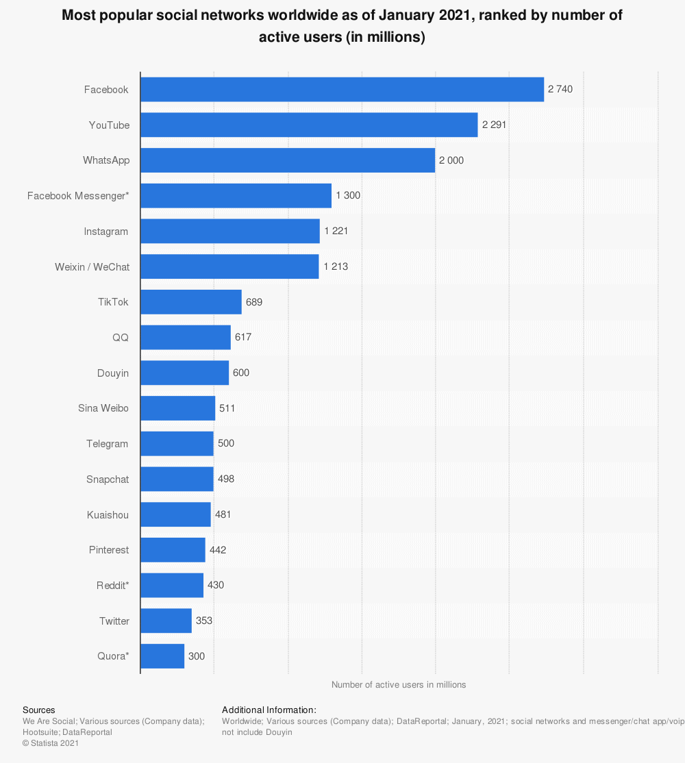 Bar graph of the most popular social media networks in 2021