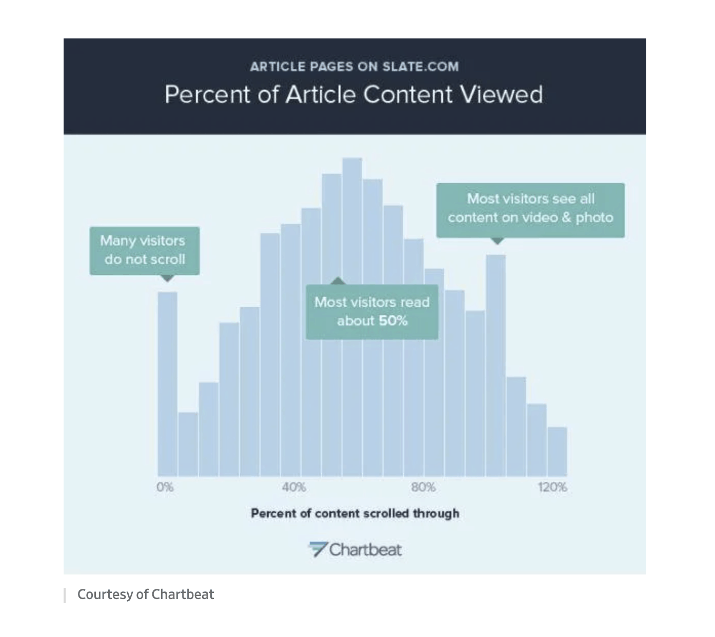 Graph showing the percent of content viewed, demonstrating the need to learn how to write better.