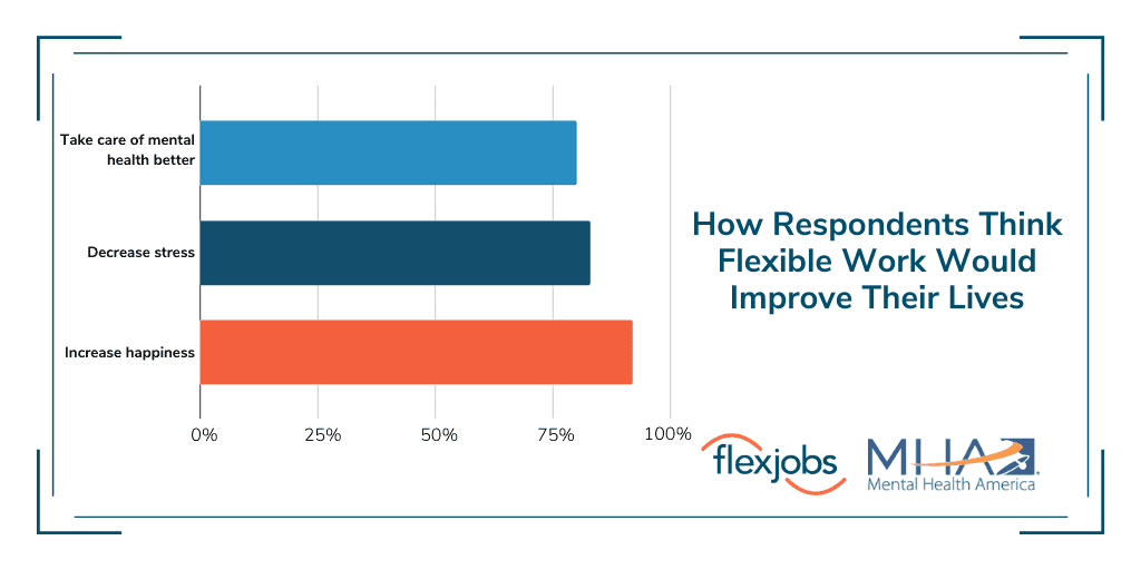 How people think flexible work would improve their lives: bar graph