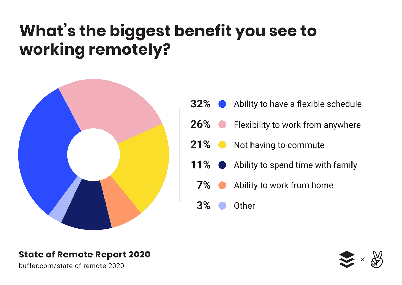 Big benefits of working from home: pie chart