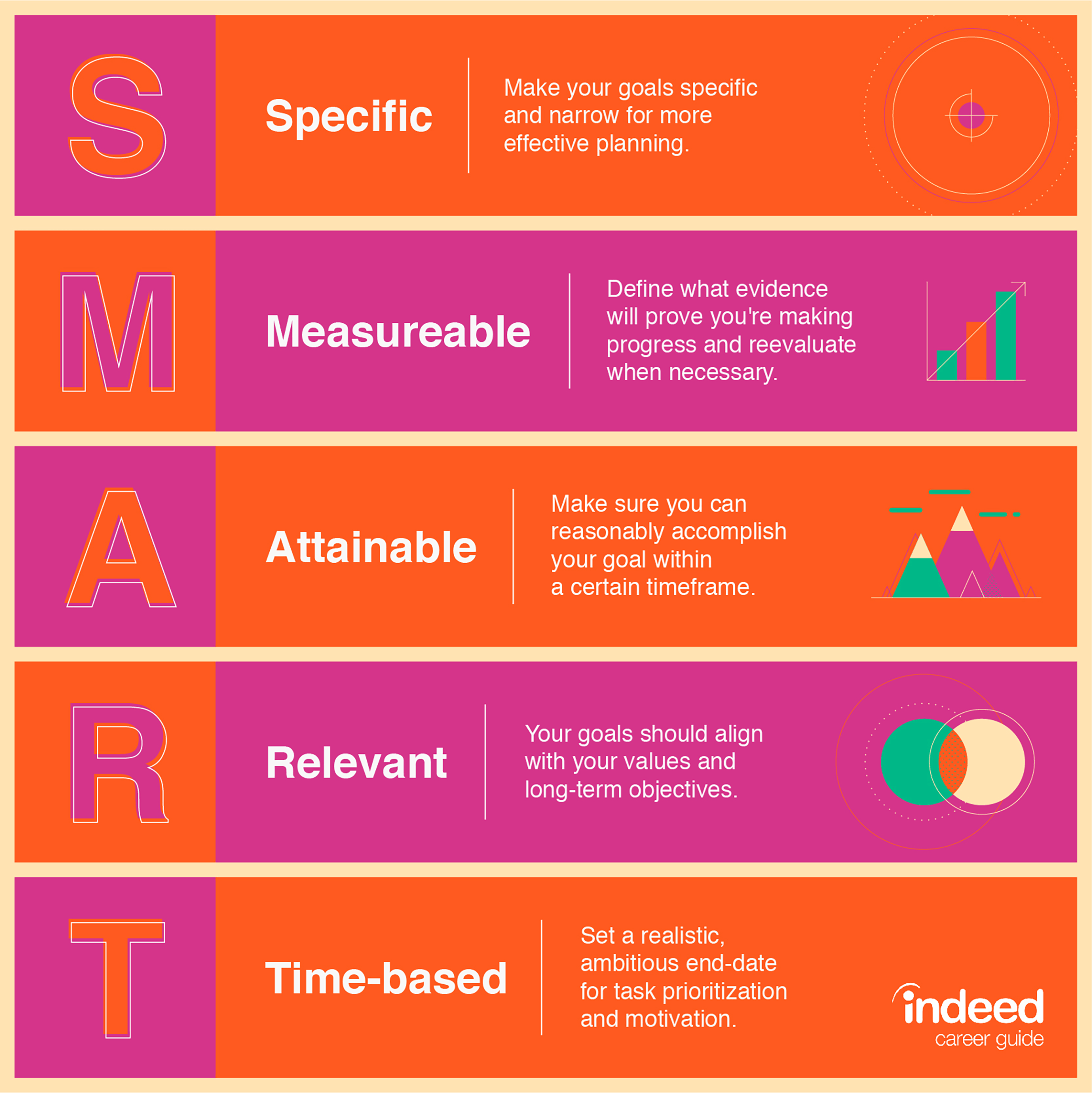 SMART – specific, measurable, attainable, relevant, time-based
