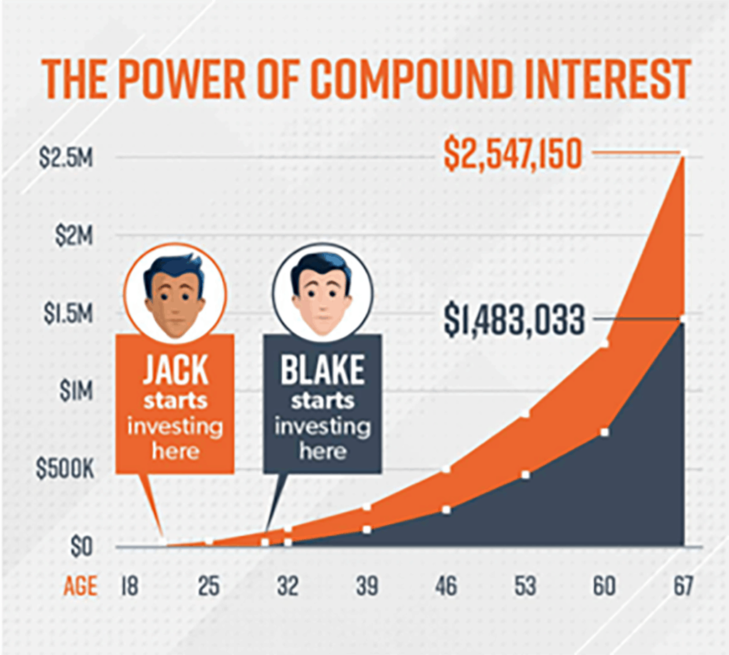 The earlier you start putting money away, the higher your savings will grow thanks to the power of compound interest.