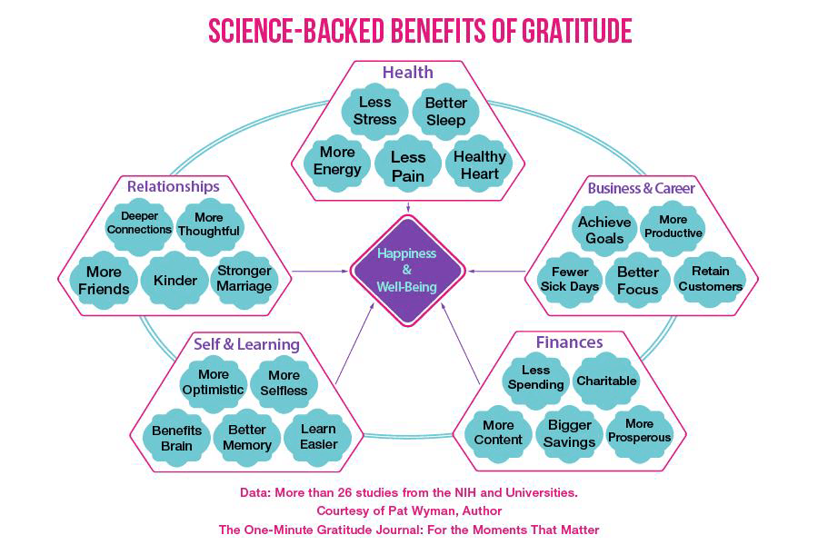 Science-backed benefits of gratitude flow chart