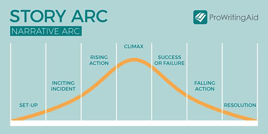 example of story arc