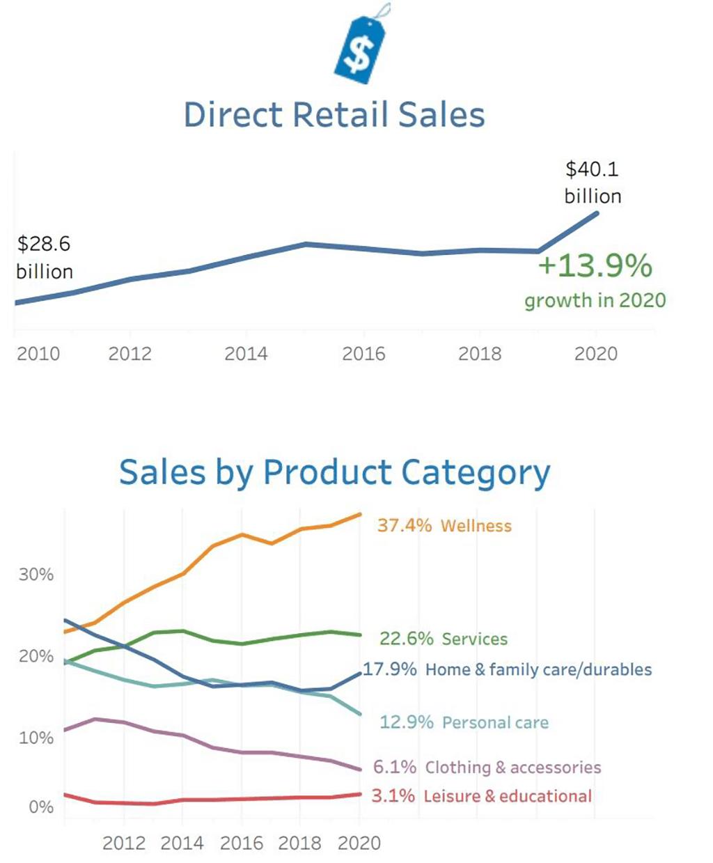 direct retail sales image