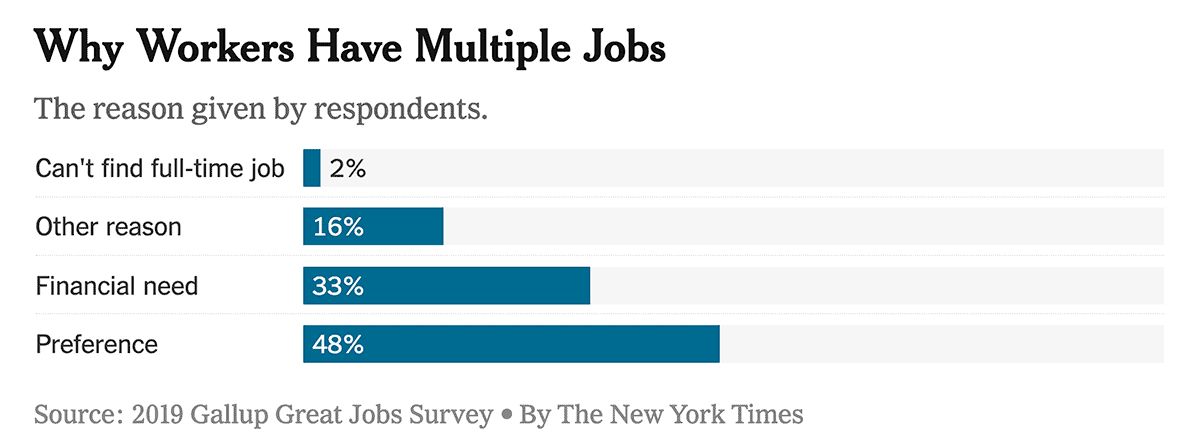 Bar graph showing the results of a New York Times/Gallup Poll. The graph shows that 48% of workers who have multiple jobs and side-gigs do so not solely because of financial need but because they prefer having various income streams, like selling from home.
