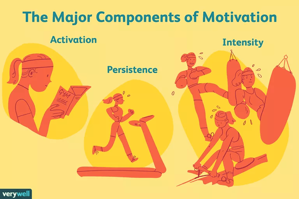 Turn regret into motivation with the 3 major components of motivation: activation, persistence, and intensity.