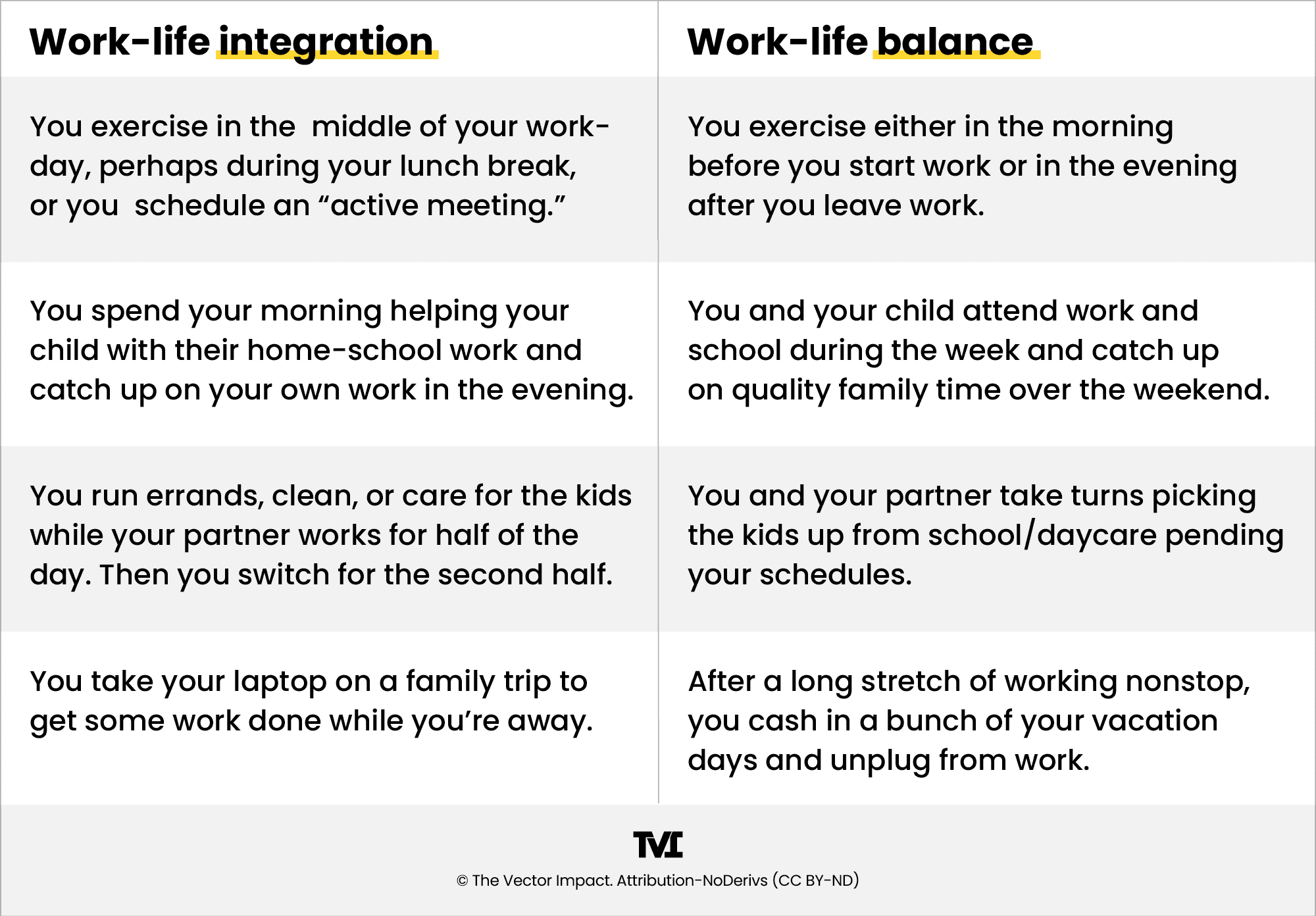 Examples of the difference between work-life integration and work-life balance.